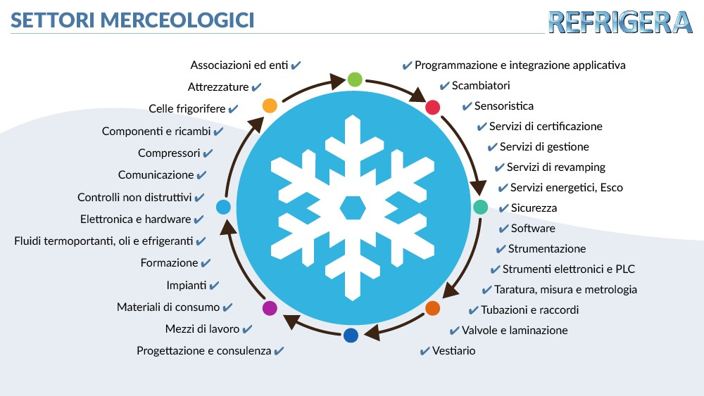 categorie merceologiche refrigera