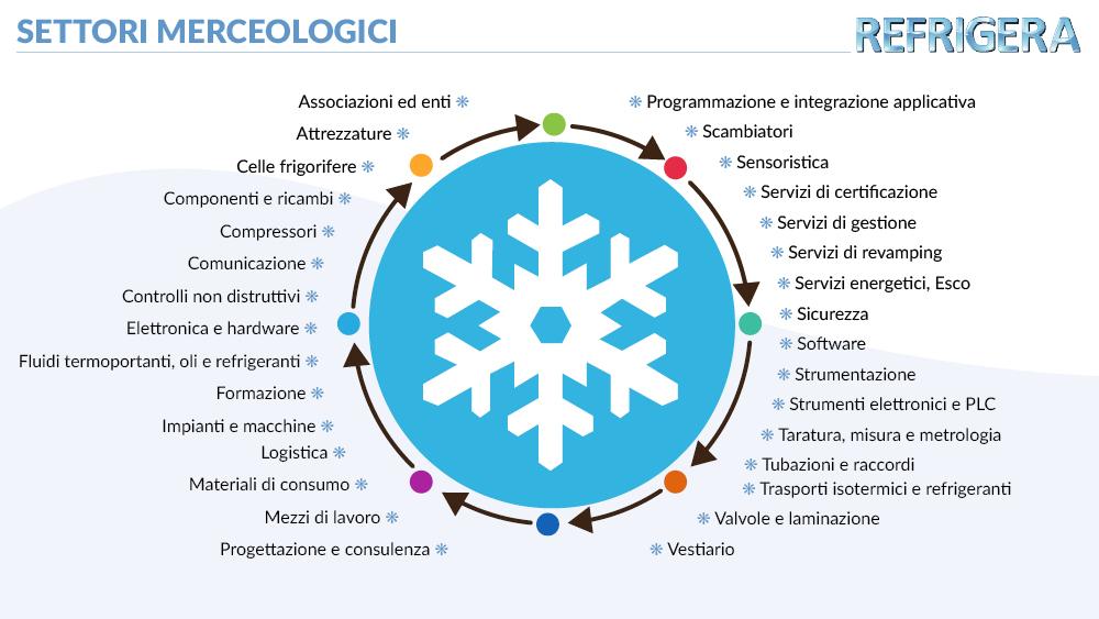 categorie merceologiche refrigera
